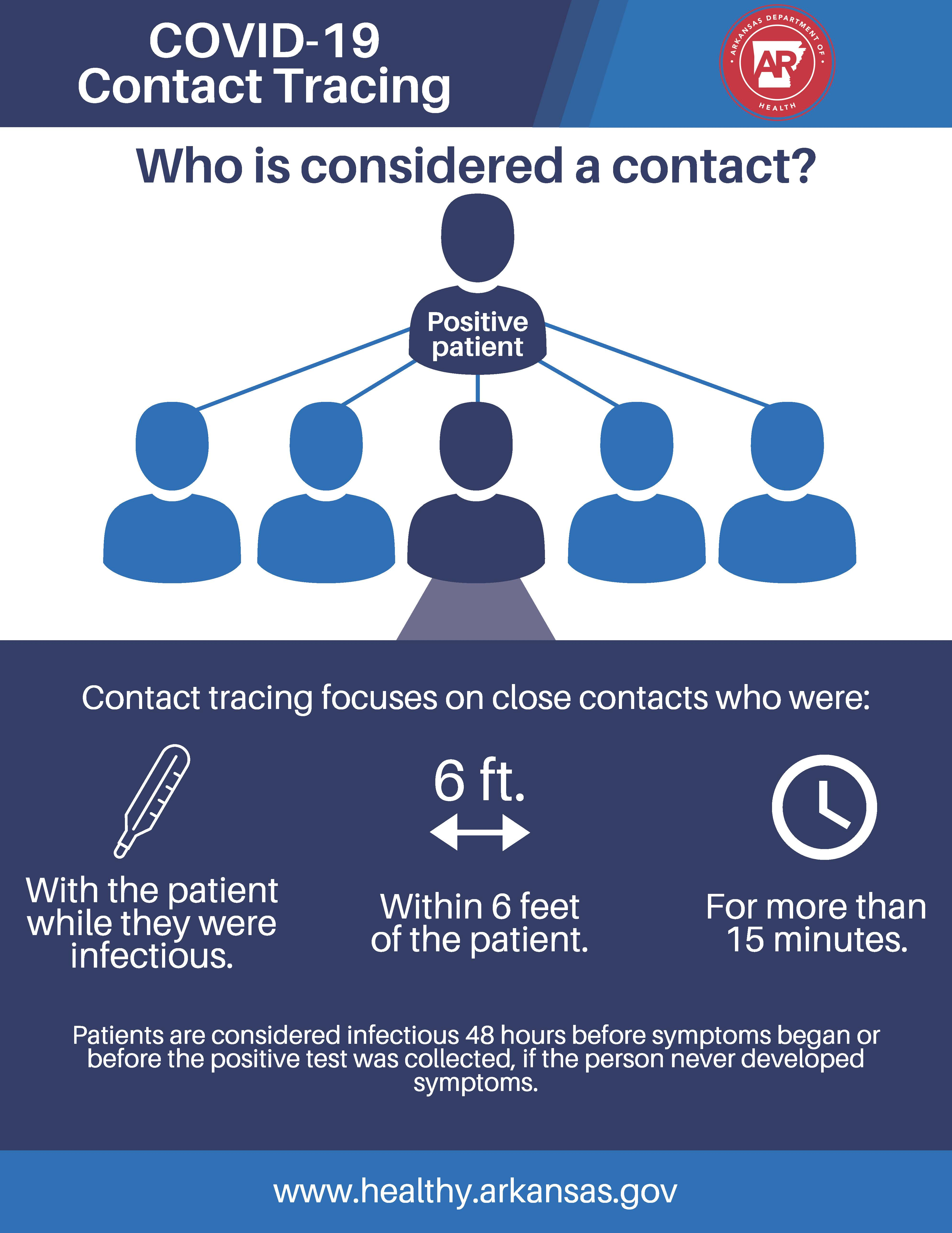 CDC Contact tracing graphic